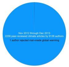 Analysis of Peer Reviewed Scientific Articles